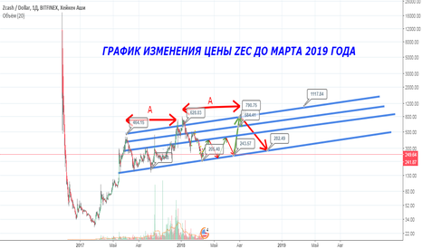 ZECUSD: Изменение цены ZEC до марта 2019 года