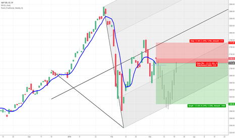 SPX: S&P 500: Stormy Daniels days ahead