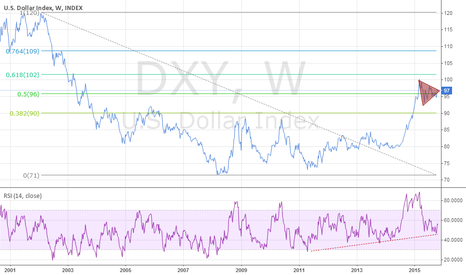 DXY: BUCK just taking a breath on its way up