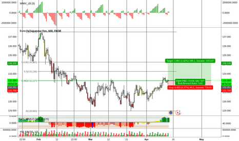 EURJPY: EURJPY Long // (10 hour TF)