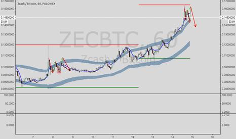 ZECBTC: Zcash/Bitcoin