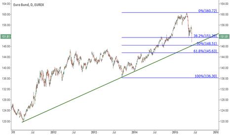 GG1!: Watch for the Bund to bottom around 148.50