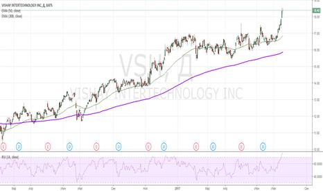 VSH: long