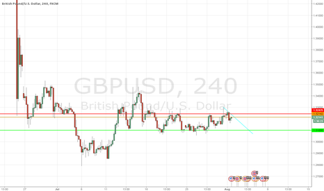 GBPUSD: GBPUSD third time lucky ;)