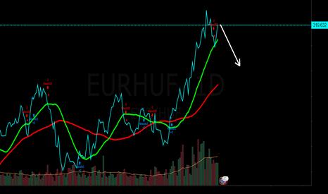 EURHUF: short