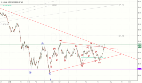 DXY: Alternate count - Dollar index