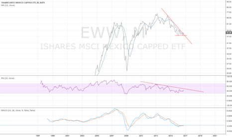 EWW: EWW monthly - Mexico appears to be bottomed - 10/10/2016