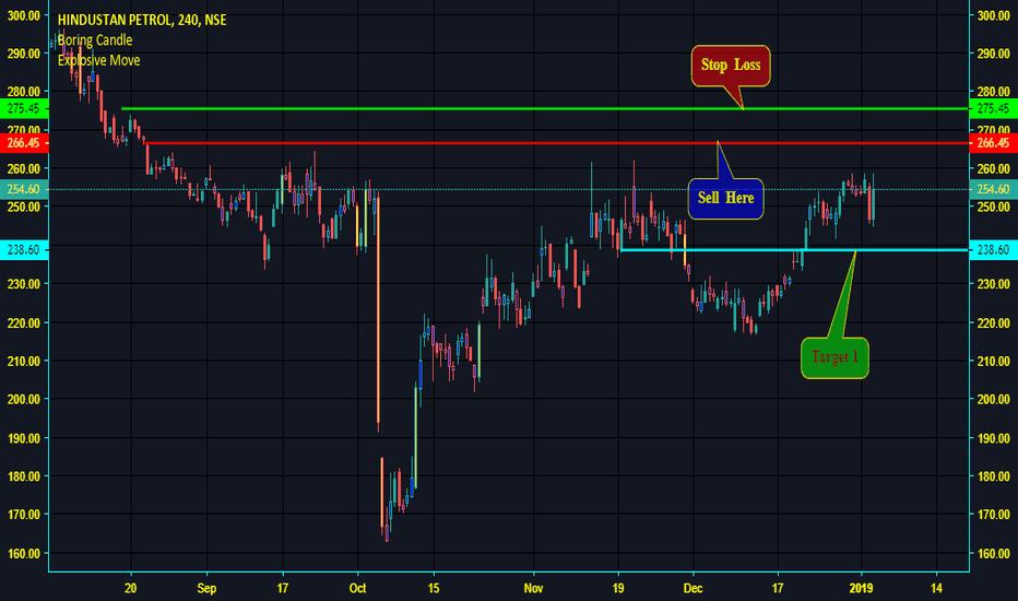 HINDPETRO: Hind Petro - Sell Idea - Supply Zone