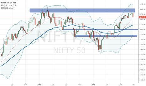 NIFTY: Nifty: Possible short set up on weekly for 8000/7750 below 8450