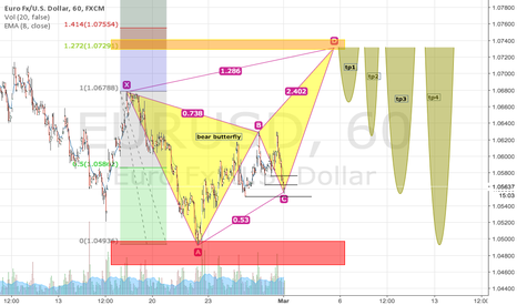EURUSD: Euro FX/ U.S. Dollar, 60, FXCM
