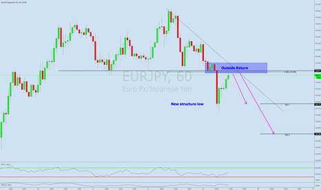 EURJPY: Follow the market. Short TCT opportunity on EURJPY!