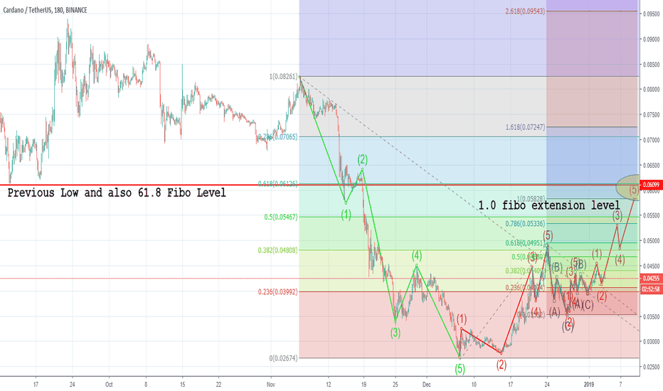 ADAUSDT: Let's see the next move of Cardano ADA