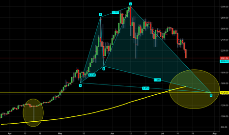 BTCUSD: BTCUSD - Bullish shark pattern & 200 MA