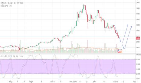 BTCUSD: Bitcoin xuống sâu trước Tết Nguyên Đán và phục hồi sau Tết!