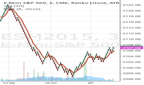 ESM2015: Nadex-Renko Buy Calls on ESM15