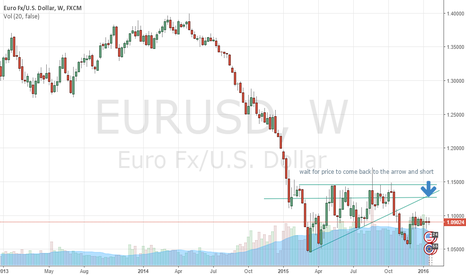 EURUSD: eurusd short postion