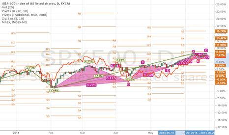 SPX500: S&P 500 Vs NASDAQ