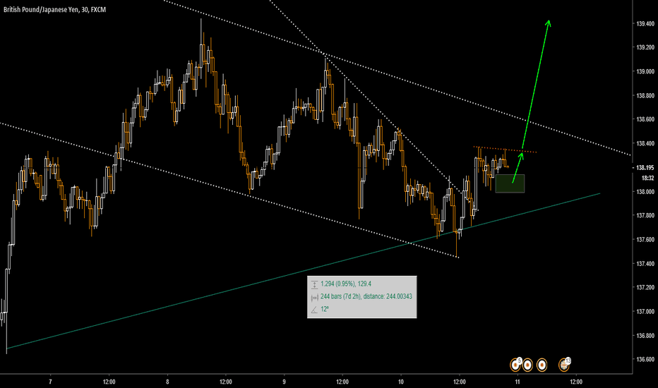 GBPJPY: Confirmation needed