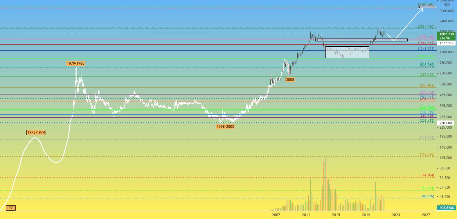 XAU 1Мес История становления цены Золота и будущие ожидания
