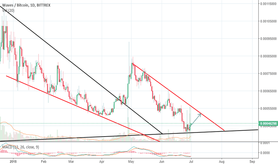 WAVESBTC: Waves Buy Signal