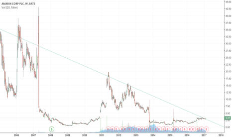 AMRN: AMRN Broke significant weekly downtrend