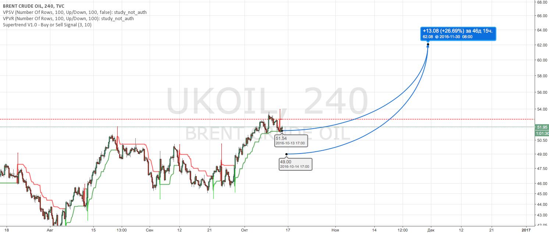UKOIL Buy