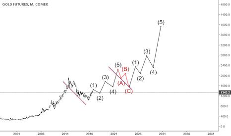 GC1!: Gold Futures.. Long Term EW TP @ $4000
