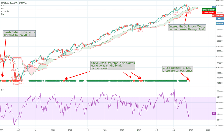 NDX: Dear Tech Stocks - You Are Causing Me Alarm