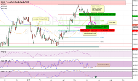 GBPAUD: long GBPAUD at structure and resistance