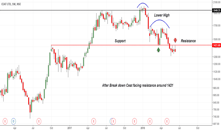 CEATLTD: After Break down Ceat facing resistance around 1421