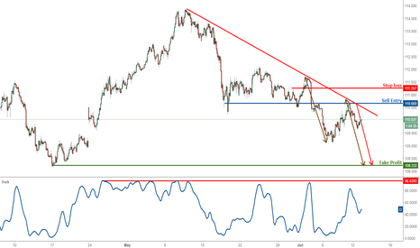 USDJPY: USDJPY dropping perfectly, remain bearish for a further drop.