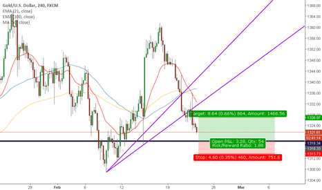 XAUUSD: GOLD - SOME RETRACEMENT EXPECTED