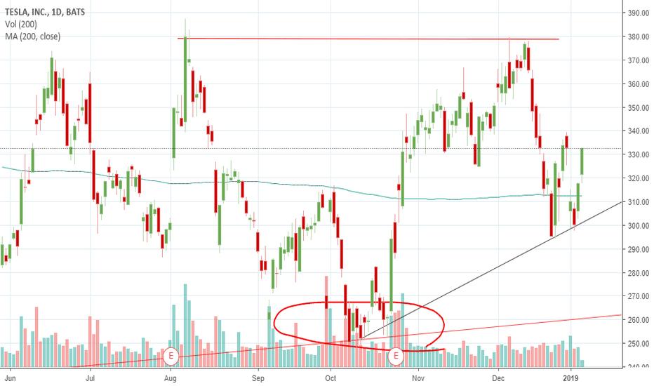 TSLA: Tesla trendline