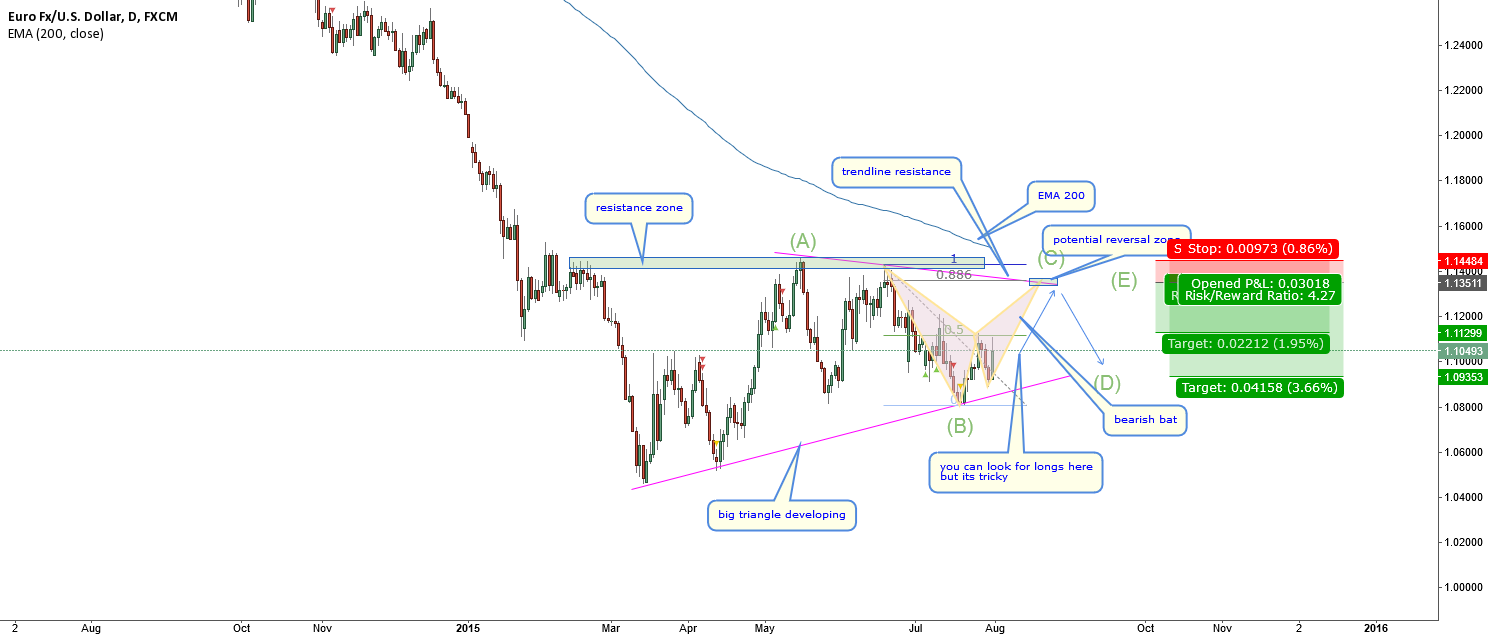 EURUSD-triangle scenario working fine but staying aside