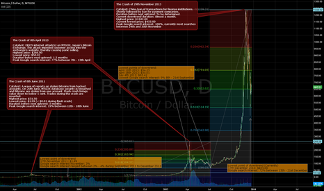 BTCUSD: December 23rd 2013: Bitcoin's Hype and past crashes