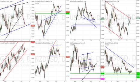 EURUSD: General Market Outlook - May 28th, 2014