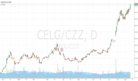 CELG/CZZ: Long CELG/CZZ