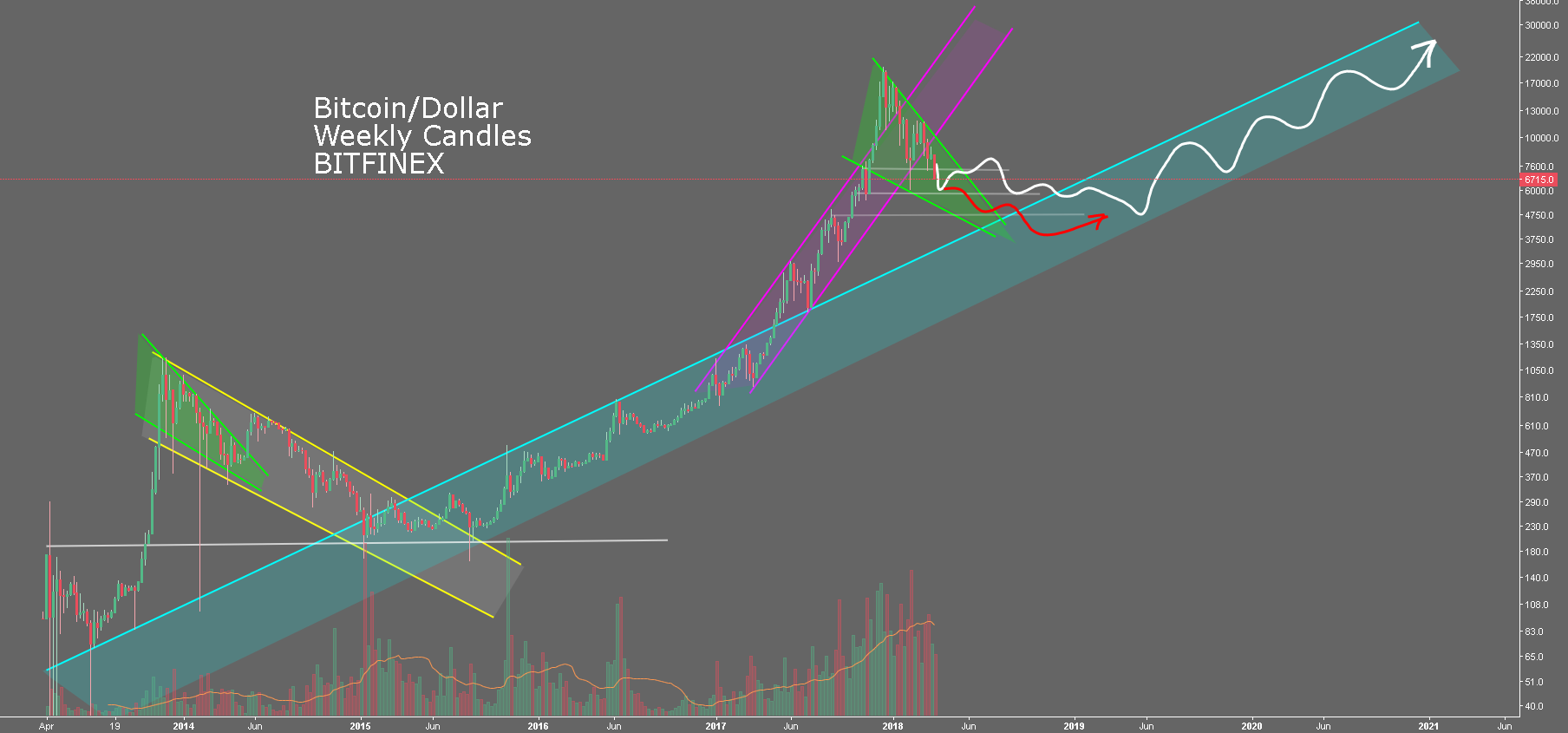 BTC/USD - A Long shot - ha! ye right *Breaths deeply*