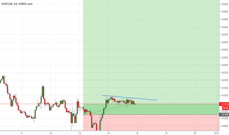 EURCAD: Long again
