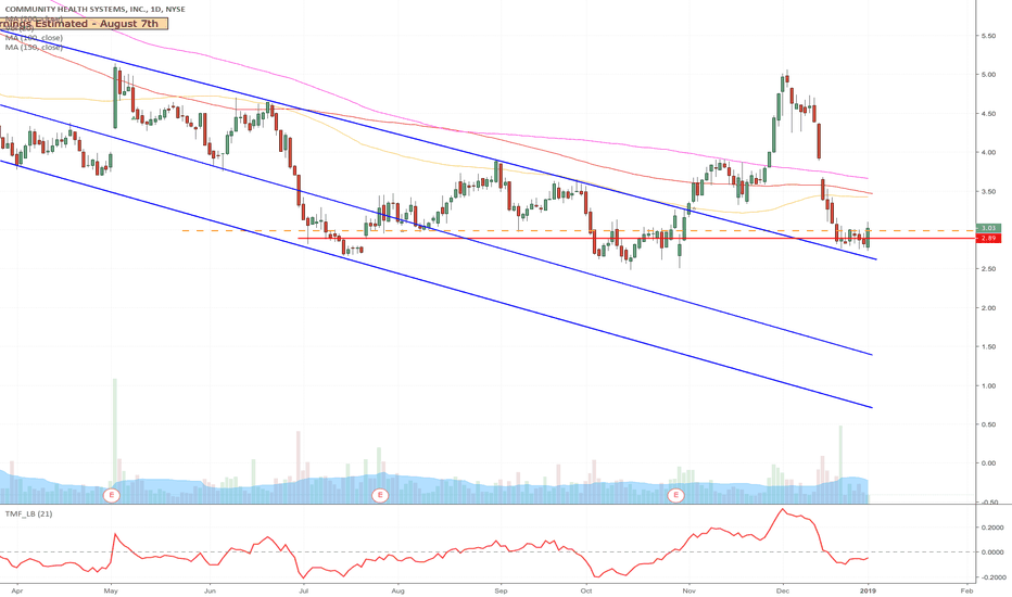 CYH: CYH - Upward Momentum long from current position