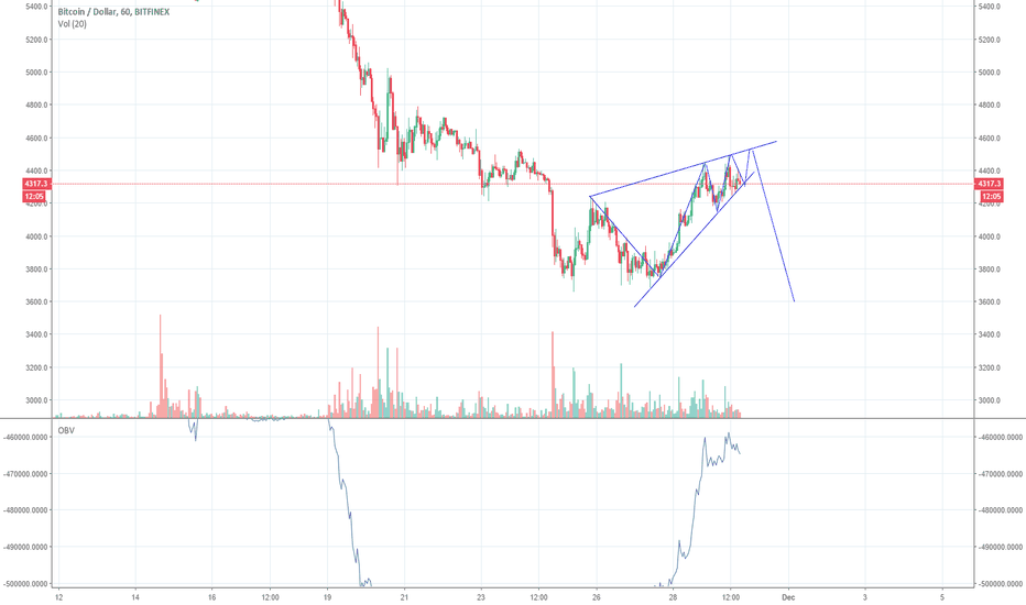 BTCUSD: watch for rising wedge formation BTC/USD