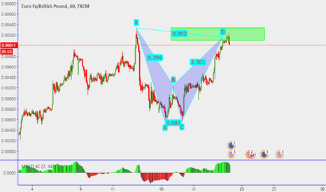 EURGBP: EURGBP: Completed a bearsh bat pattern