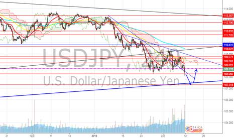 USDJPY: ドル円 日本休場でどうなる?