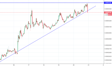 ADABTC: ADA , touching trend line. good buy .