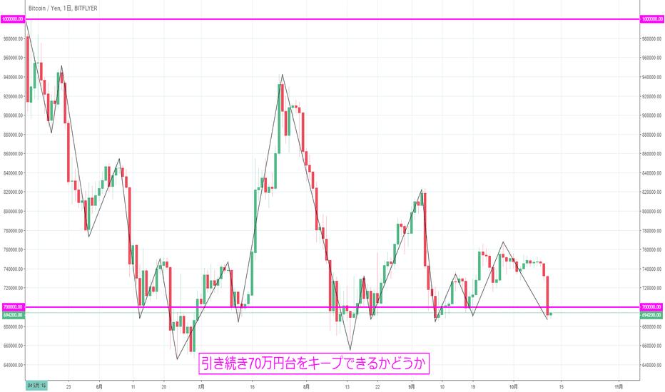 BTCJPY: 【日足】ビットコイン円は再び70万円を割る展開に