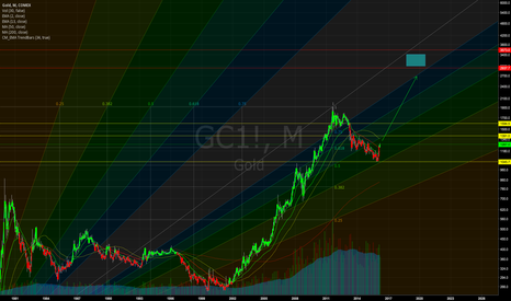 GC1!: GOLD in a NIRP World!