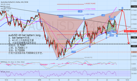 AUDUSD: audUSD 4H bat battern long