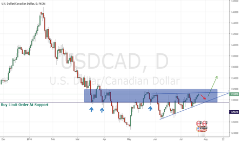 USDCAD: Monitoring for opportunity to buy @ 1.3000
