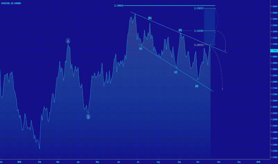 USDCAD: [USDCAD] ...AT THE RESISTANCE