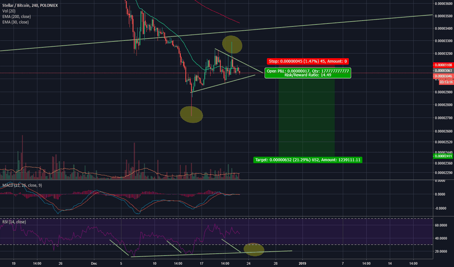STRBTC: Another leg down? Triangle. Target 2400